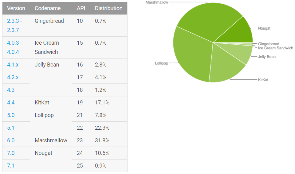Android Noga exceeds 10% of Android phones